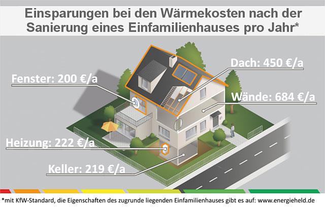 Energieverbrauch im durchschnittlichen Einfamilienhaus