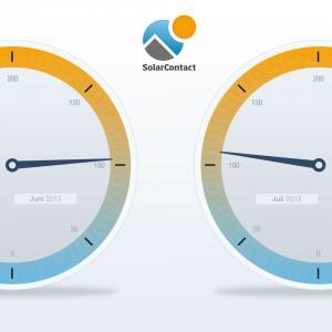 SolarContact-Index-Juli-2013