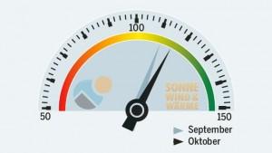 energieheld-SolarContact-Index_Oktober-2013_Grafik_Sonnewindwaerme
