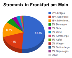 Grafik: Strommix in Frankfurt am Main