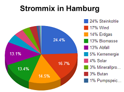 Grafik: Strommix in Hamburg
