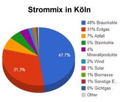 Strommix in Köln