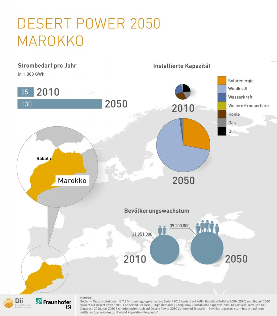 Energie Marokko