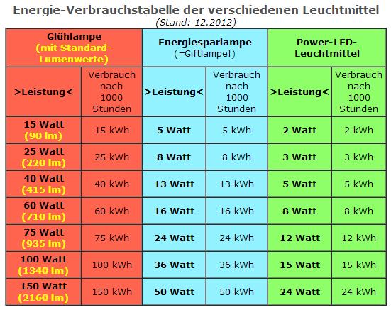 led lampen watt
