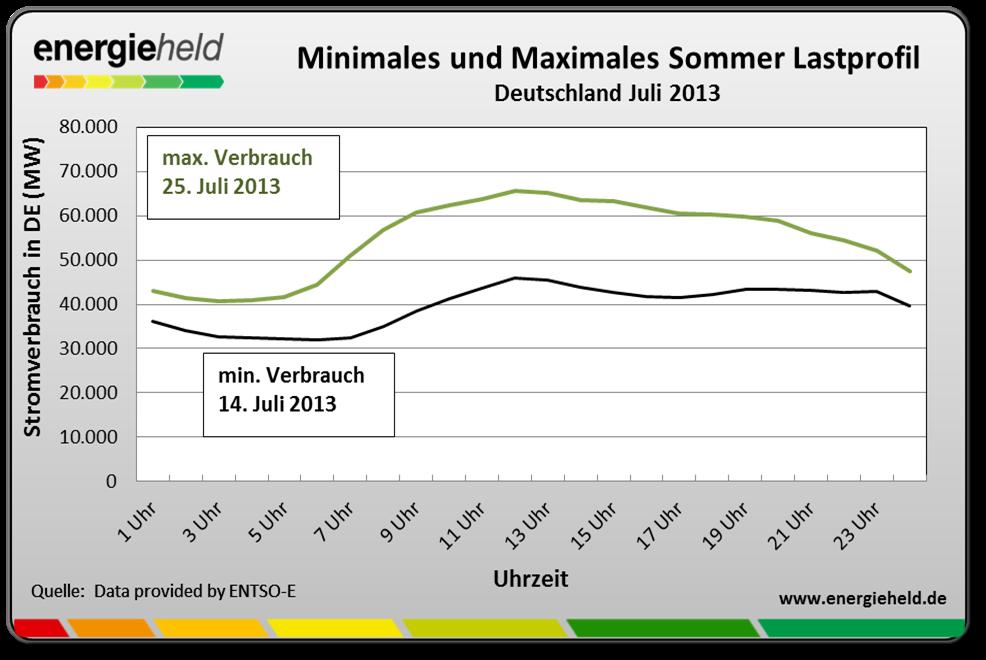 Sommerlast-stromverbrauch-im-sommer-uhrzeit (Lastgang Strom)