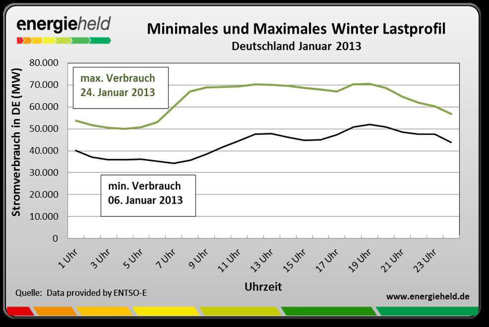 Winterlast-stromverbrauch-im-winter-uhrzeit (Lastgang Strom)