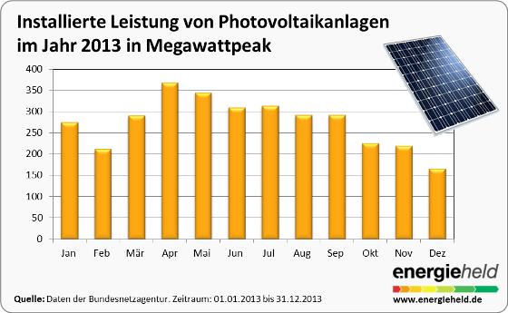 Installation Photovoltaikanlagen 2013