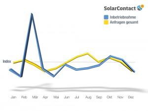 SolarContact-Index-2012_Verlauf