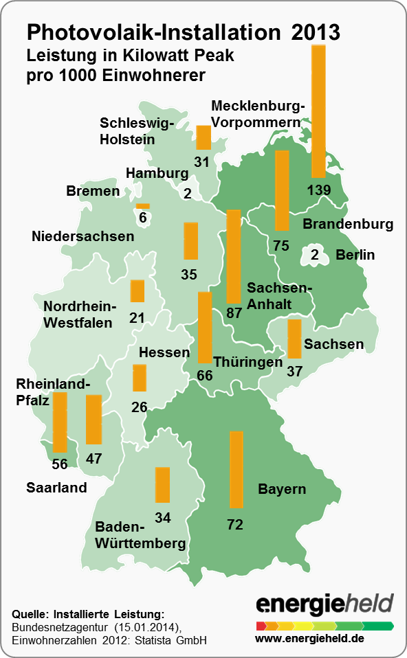 Grafik: Photovoltaik Zubau 2013, pro 1000 Einwohner in Bundesland