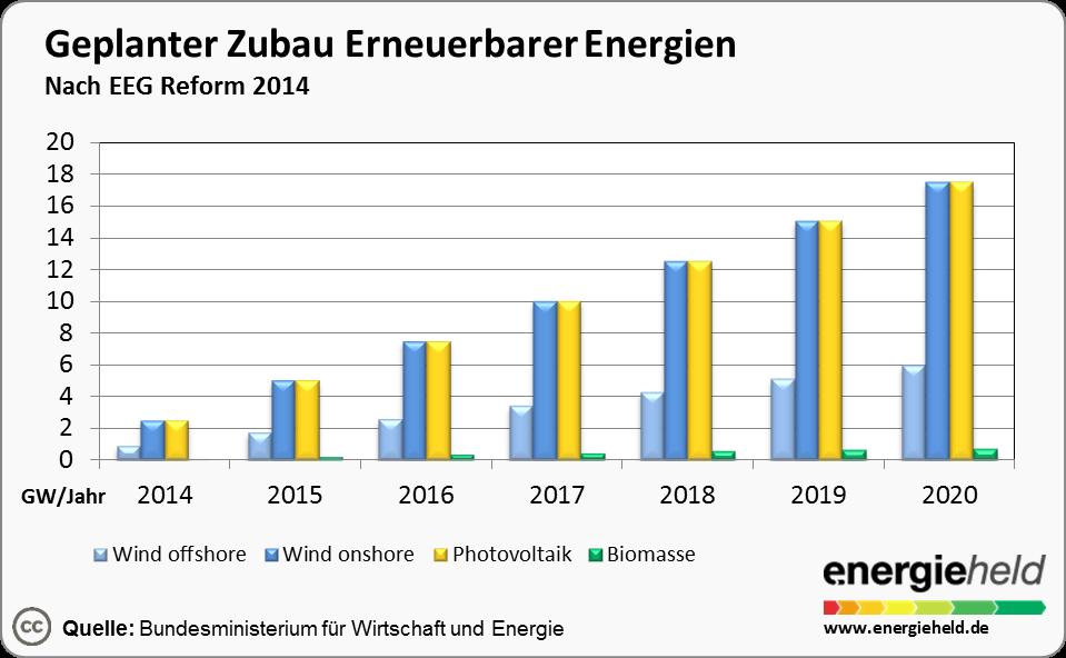 eeg-zubau-erneuerbare-energien-energieheld