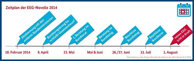 zeitplan-eeg-reform-2014