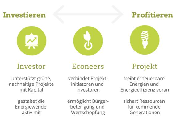 Econeers_Prinzip_RGB