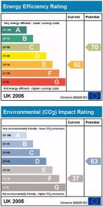 Energieausweis aus UK