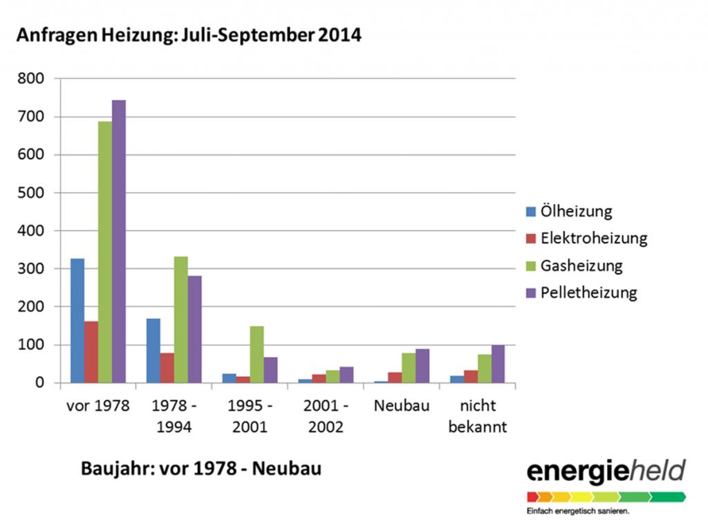Anfragen Heizung von Juli bis September 2014