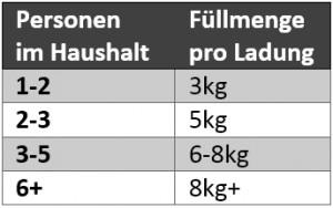 waschmaschine-tabelle