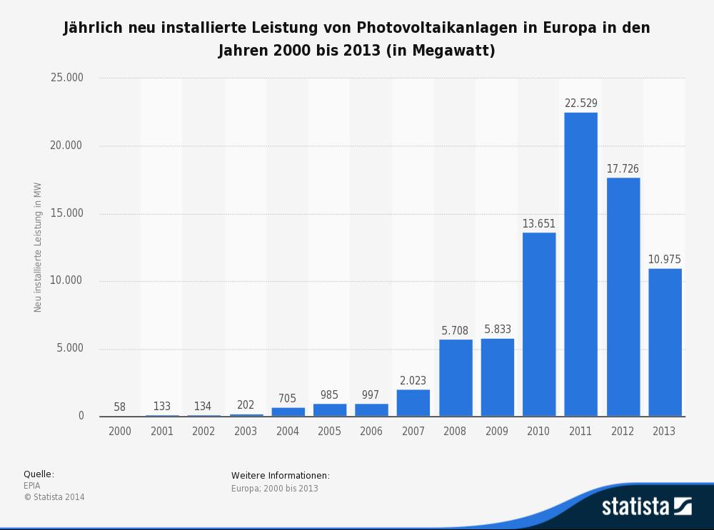 photovoltaik---jaehrlich-neu-installierte-leistung-in-europa-bis-2013