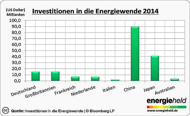 Diagramm: Investitionen in die Energiewende
