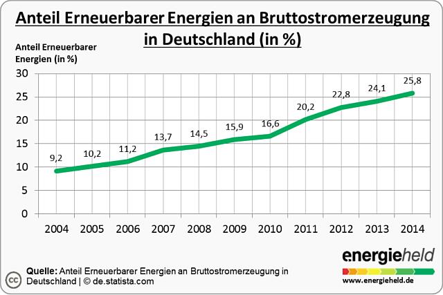 Anteil Der Erneuerbaren Energien In Deutschland