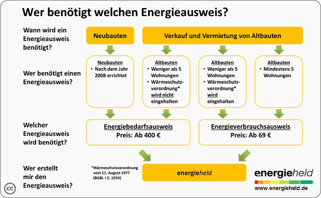 energieausweis-pflicht-blog