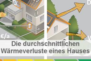 Waermeverluste Eines Hauses Blog Energieheld