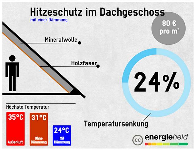 hitzeschutz-daemmung-infografik-kosten-energieheld