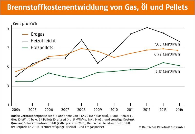 brennstoffkosten-gas-öl-pellets-deutschland-2004-2014
