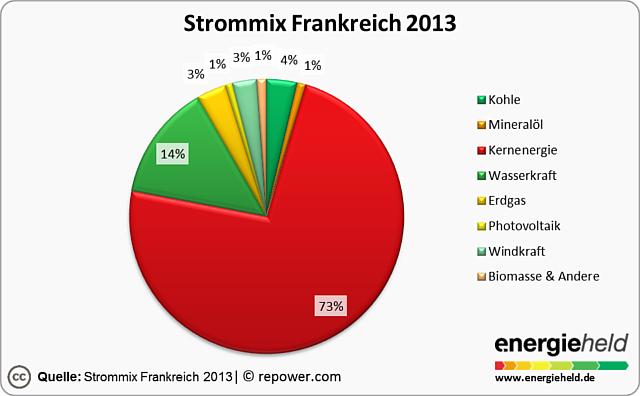 Eigene Grafik: Strommix in Frankreich, 73% aus Kernenergie, 14% aus Wasserkraft