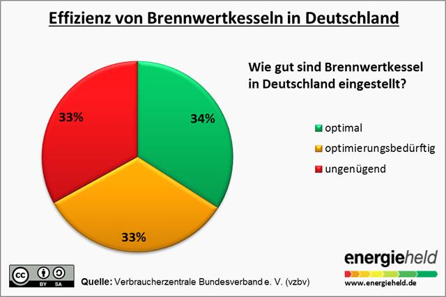 Nur ein Drittel aller Brennwertkessel in Deutschland sind optimal eingestellt.