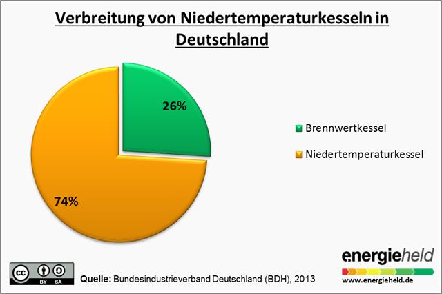 Drei Viertel aller Kessel in Deutschland sind noch Niedertemperaturkessel