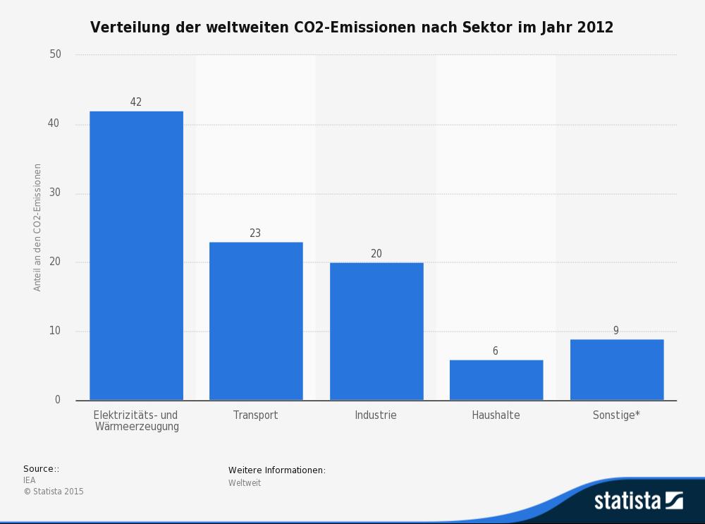 statistic_id167957_kohlendioxid---anteil-der-sektoren-an-den-emissionen-weltweit-2012