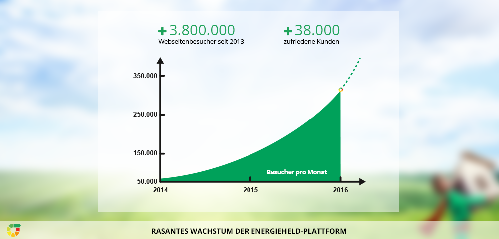 Rasantes Wachstum. energieheld.de mit über 3,8 Mio. Besuchern