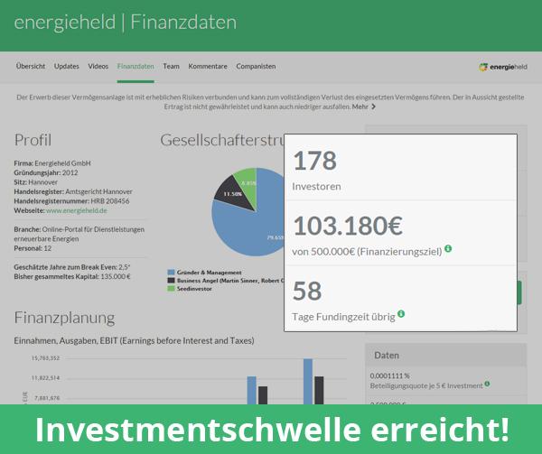 energieheld erreicht nach 23h die Investmentschwelle von 100.000 Euro