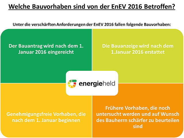 enev 2016 versch rfung der energiesstandards. Black Bedroom Furniture Sets. Home Design Ideas