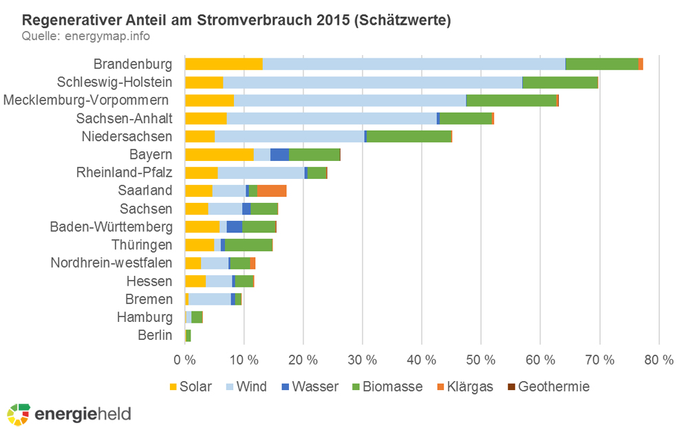 Anteil Regenerativer am Stromverbrauch 2015