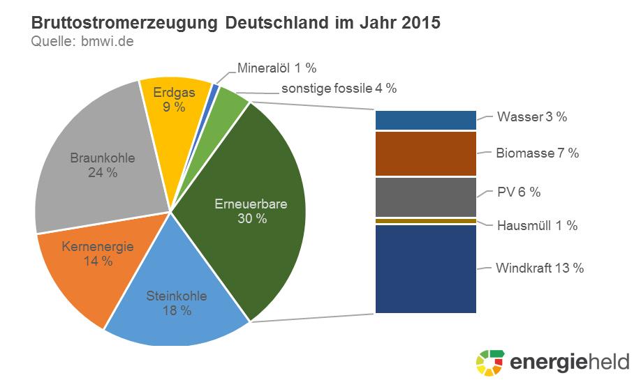 Anteil Erneuerbare Energien Deutschland