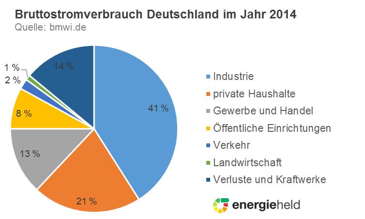 brutto-stromverbrauch-2014-Anteile-sektoren