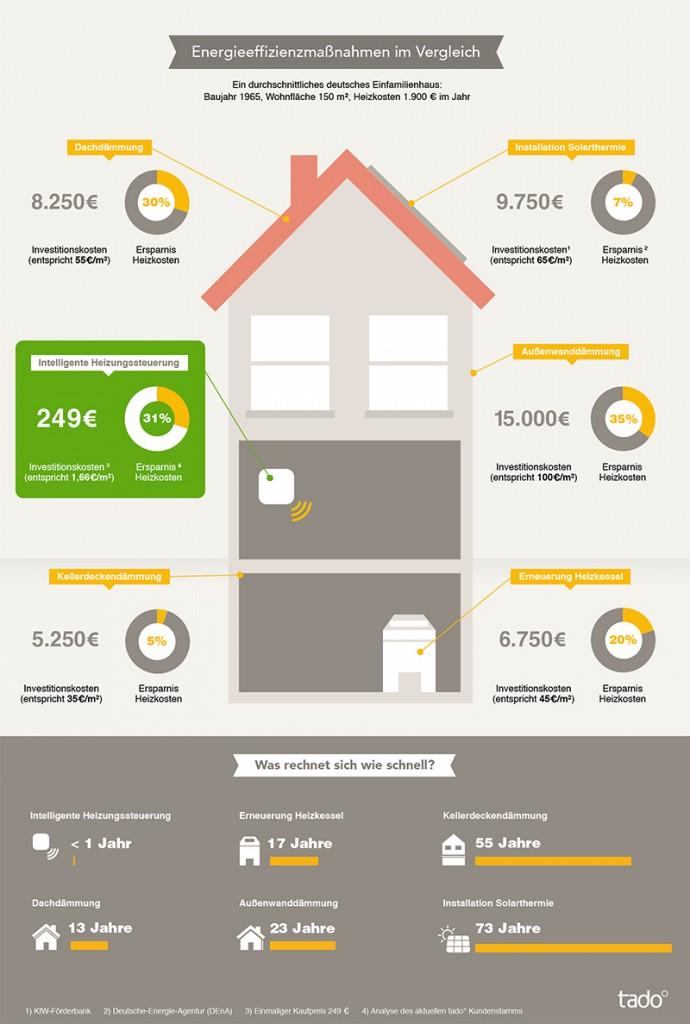 Energieeffizienzmaßnahmen im Vergleich
