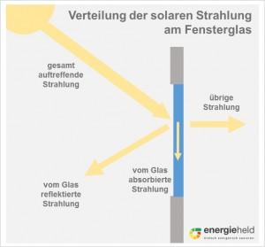 kuehlung_g-wert-fenster-reflektiert-wärme
