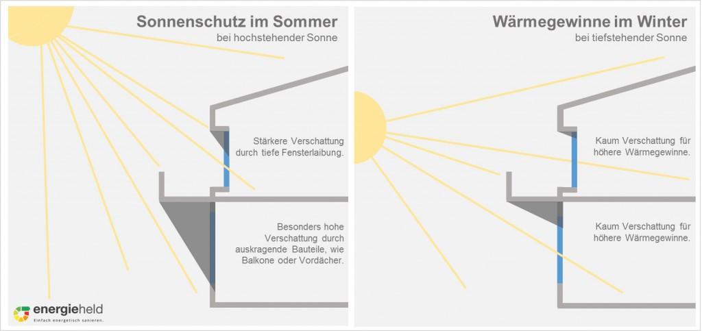 verschattung-durch-bauteile-wärmegewinn-sonnenschutz