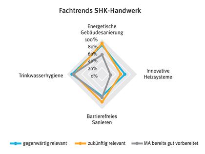 Entwicklungen in der SHK-Branche