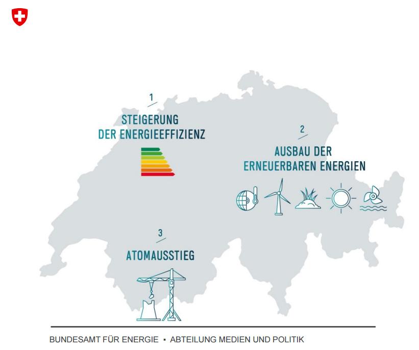 Übersicht der Energiestrategie 2050 in der Schweiz