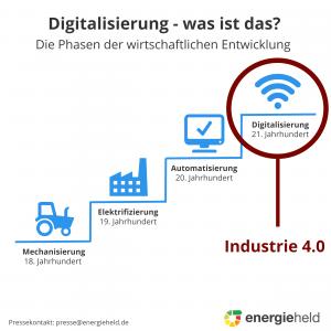 Digitalisierung und Industrie 4.0 erklärt