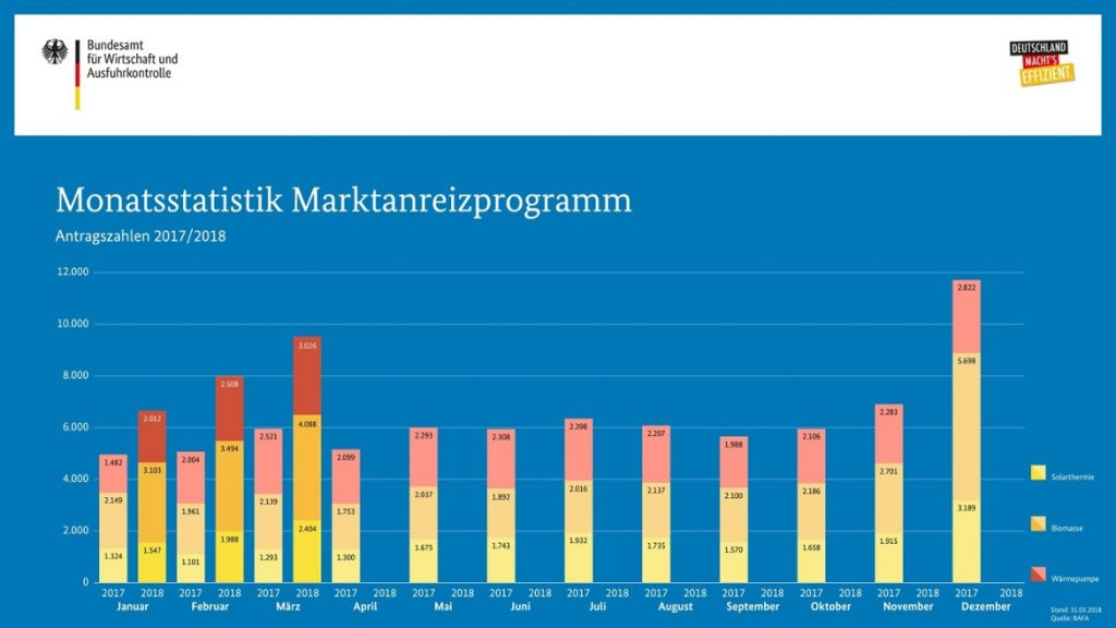 Bild: Monatsstatistik BAFA
