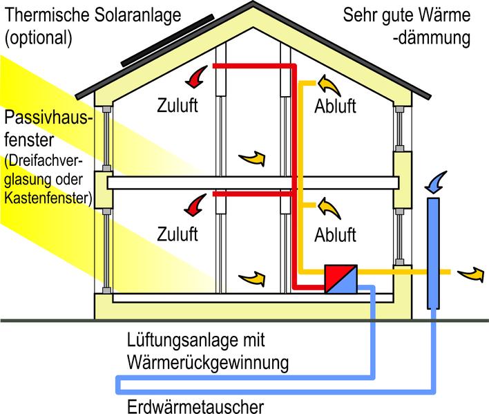 Das Passivhaus - Technik, Kosten, Förderungen - energieheld Blog