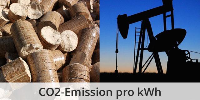 CO2-Entstehung Bei Einer KWh Aus Kohle, Koks,Torf, Biomasse, Windkraft & Photovoltaik